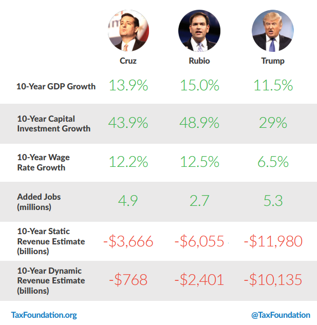 Why Marco Rubio And Ted Cruz's Tax Plans Generate More