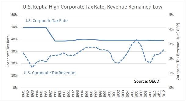 US Corporate Tax Rate Versus Revenue