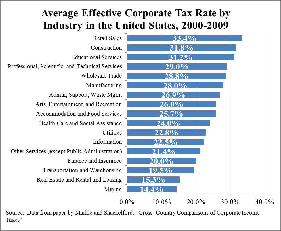 Chart average effective corporate tax rate by industry u s