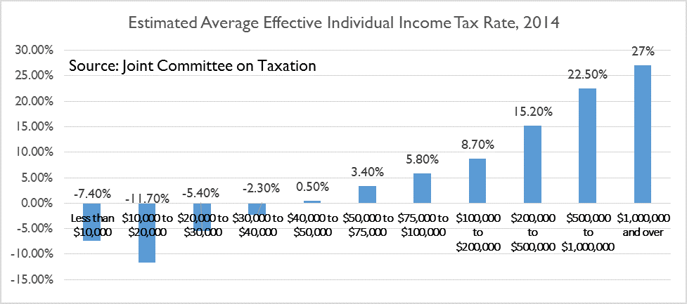 the buffett rule and tax reform Free essay: the buffett rule and tax reform as the tax cuts enacted by george w bush during his presidency come to a close, the importance of reconciling.