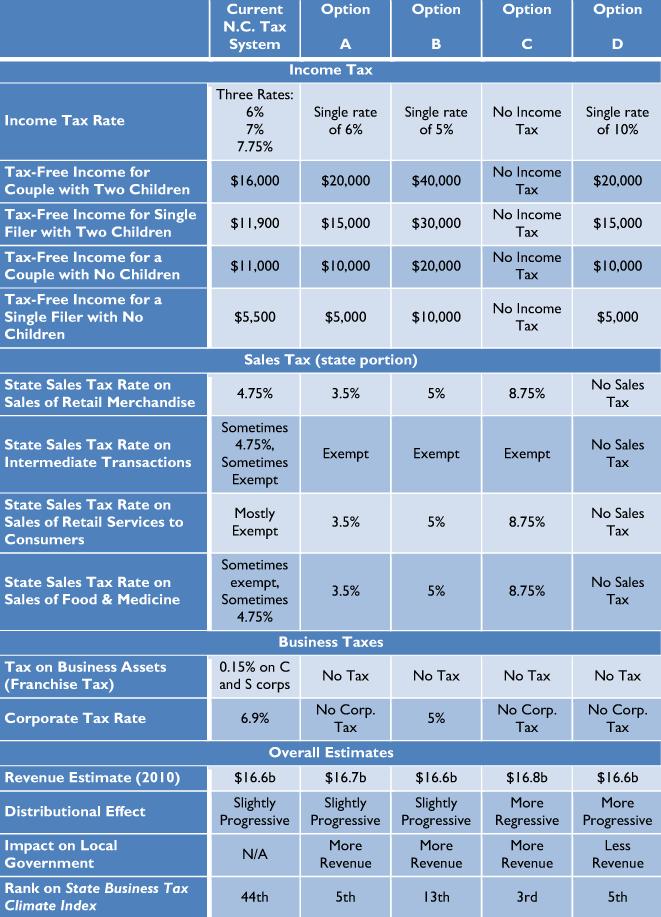 Washington State Sales Tax 2017 >> State Sales Tax Washington State Sales Tax By Zip Code