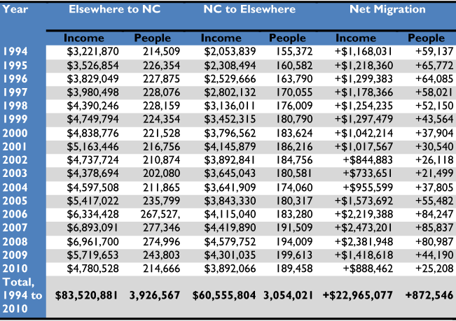 Table 13 Income Migration Between North Carolina And Other States 1994 2010