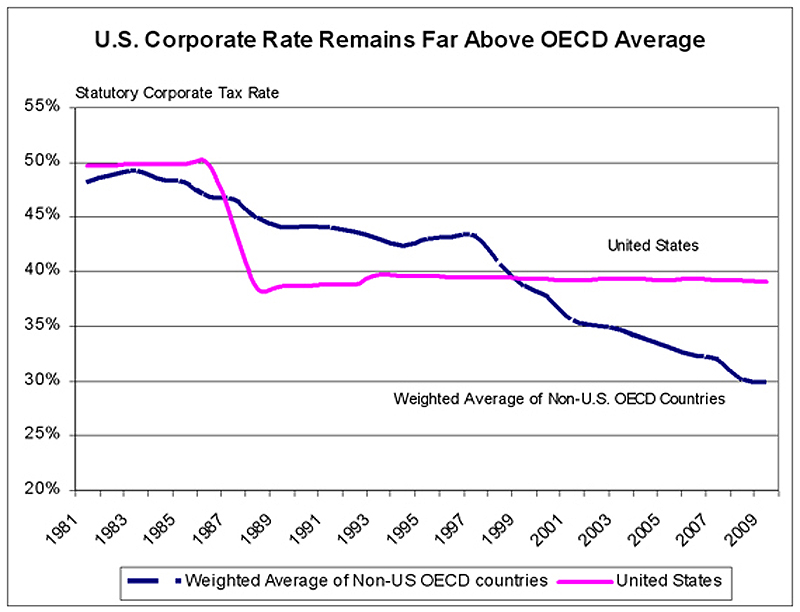 Graph: U.S. Business Tax Rates Fall Behind By Standing ...
