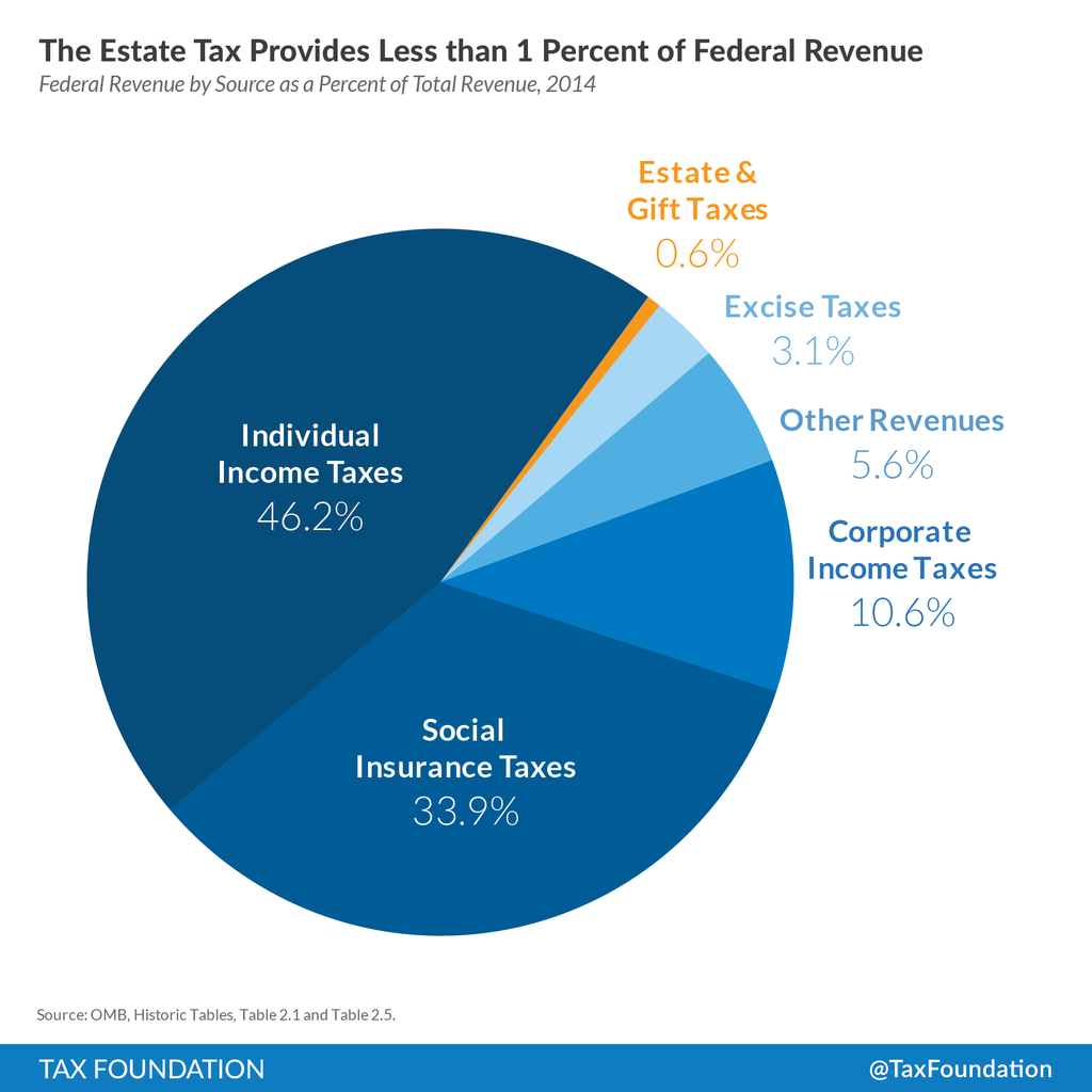 The Estate Tax Provides Less than One Percent of Federal Revenue ...