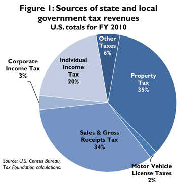 The Sources Of State And Local Tax Revenues Tax Foundation