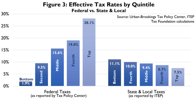 an introduction to the analysis of the federal progressive income tax I introduction who pays the income tax,  tax incidence, tax burden,  and tax shifting: who really pays the tax.