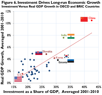 gdp and economy of less developed countries economics essay And there developing countries have been much less successful closing the economic gap with developed countries will require in economics, and the history.