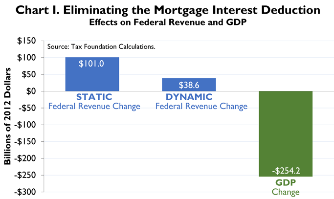 o how does the removal of the tax deduction on mortgage interest affect the housing market