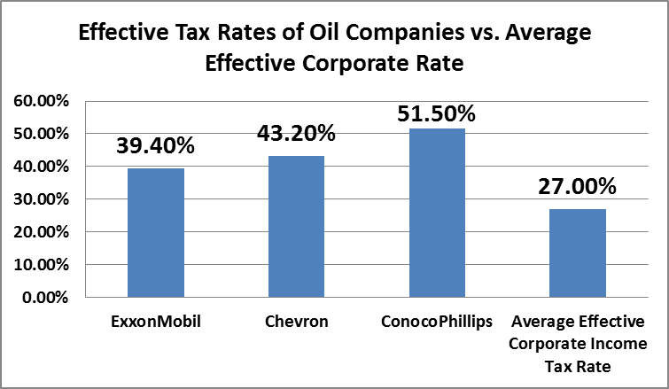 The Oil Industry's Tax Burden and Another Attempt to