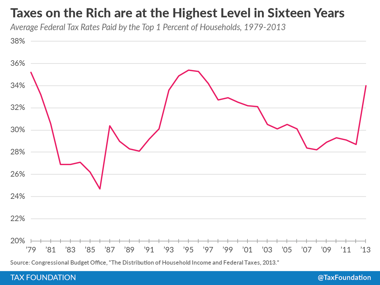 taxing or not taxing the rich Kenneth scheve and david stasavage, taxing the rich: a history of fiscal  fairness in  inequality in recent years, why is there not greater effort to tax the  rich.