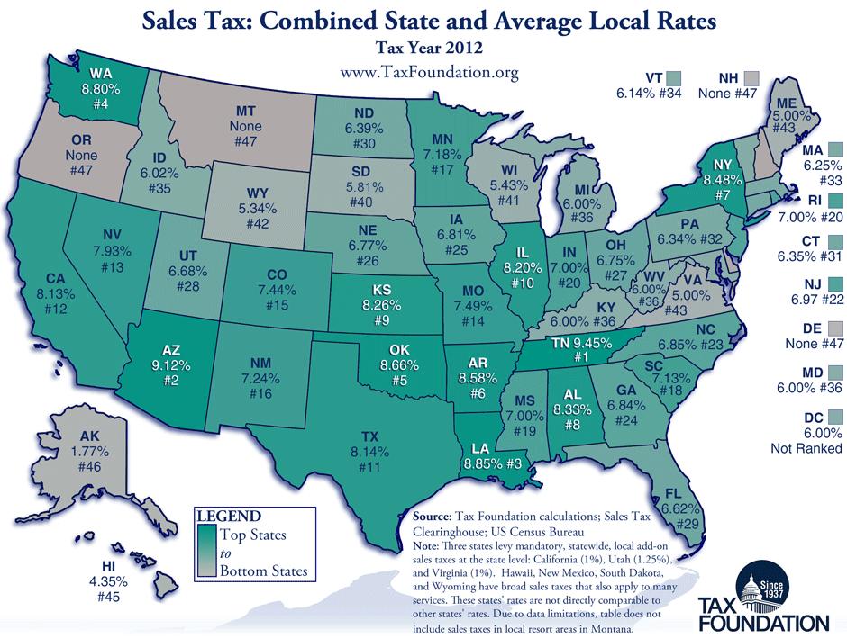 form tax arizona sales