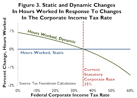 Growth Dividend from a Lower Corporate Tax Rate - Tax Foundation