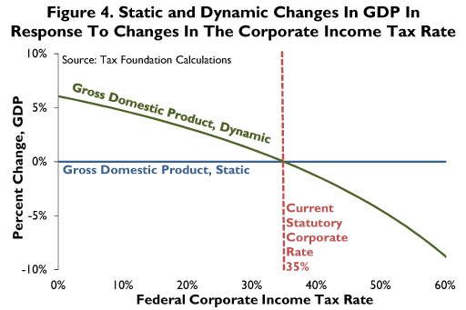 lower corporate tax An ideal corporate tax reform would likely combine a lower tax rate with a broader tax base (including steps to combat profit shifting) and a more even treatment of different types of investment .
