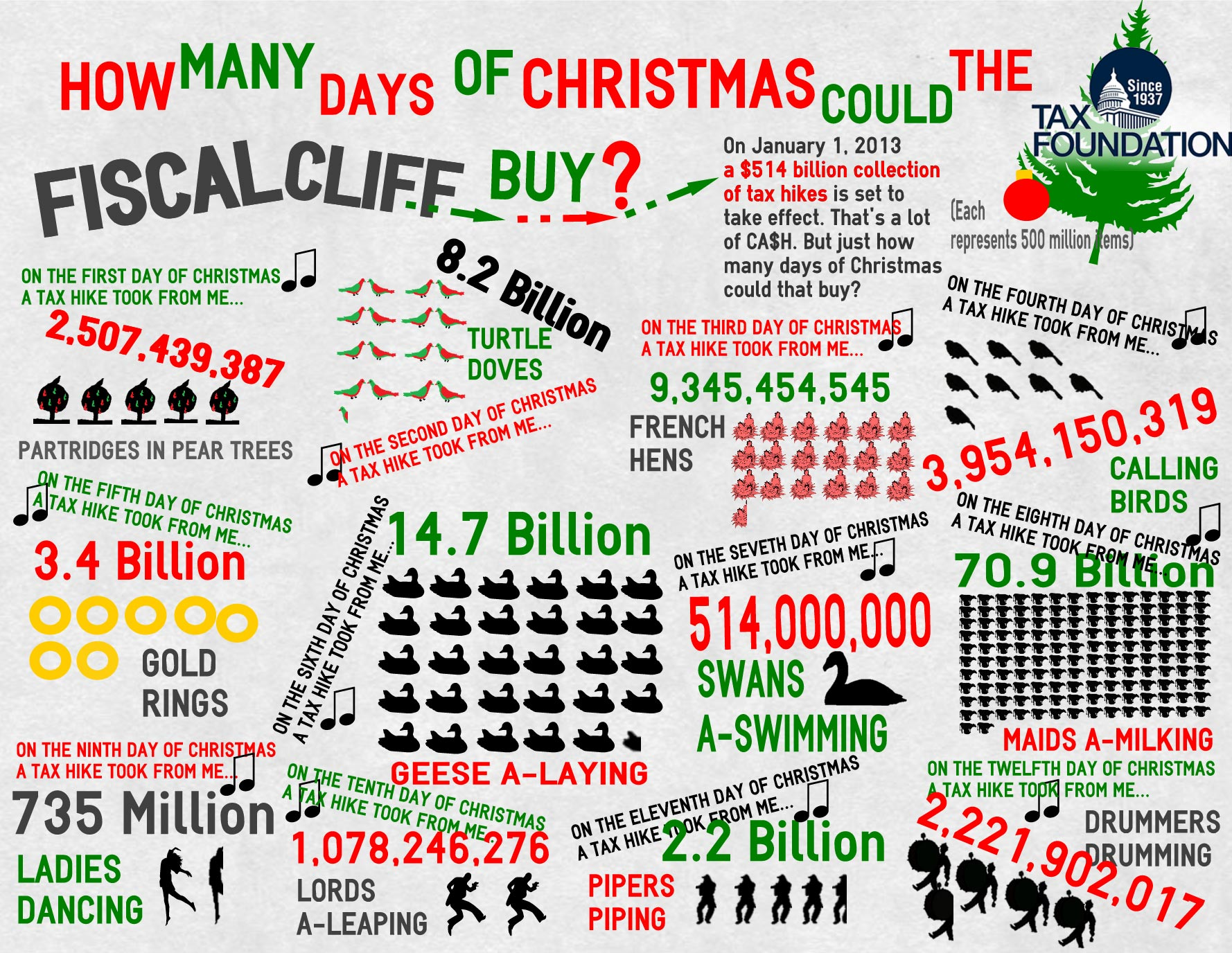how many days of christmas could the fiscal cliff buy - How Many Days Of Christmas