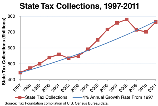 State tax changes during 2011 tax foundation